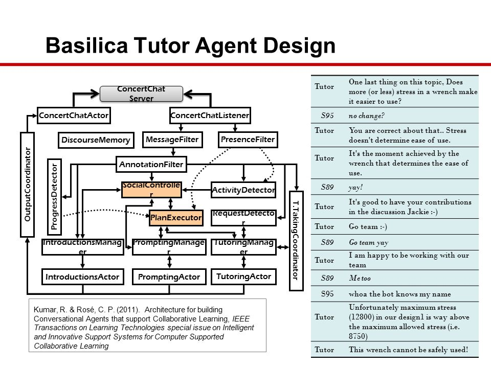 Basilica Tutor Agent Design RequestDetecto r T.TakingCoordinator TutoringManag er OutputCoordinator ConcertChatActorConcertChatListener ConcertChat Server TutoringActor PromptingActor MessageFilter DiscourseMemory PresenceFilter PromptingManage r IntroductionsActor IntroductionsManag er ActivityDetector AnnotationFilter PlanExecutor SocialControlle r ProgressDetector Tutor One last thing on this topic, Does more (or less) stress in a wrench make it easier to use.