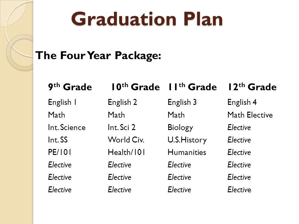 Graduation Plan The Four Year Package: 9 th Grade 10 th Grade11 th Grade12 th Grade English 1English 2English 3English 4 MathMathMathMath Elective Int.