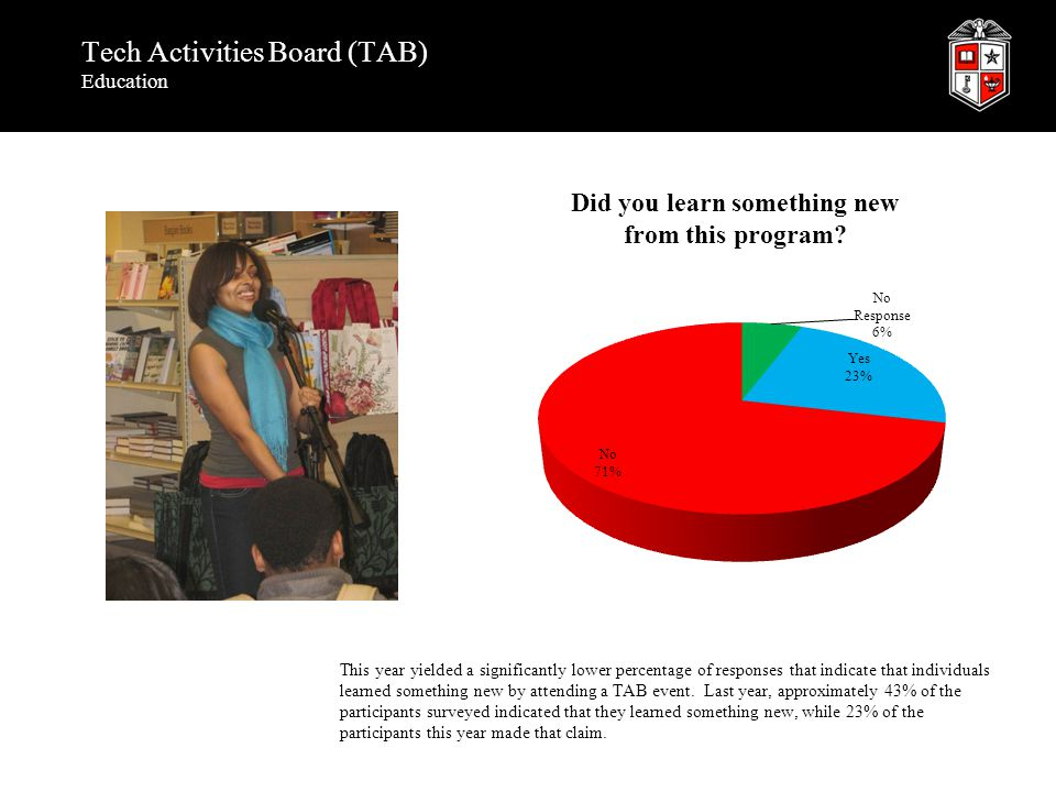 Tech Activities Board (TAB) Education This year yielded a significantly lower percentage of responses that indicate that individuals learned something