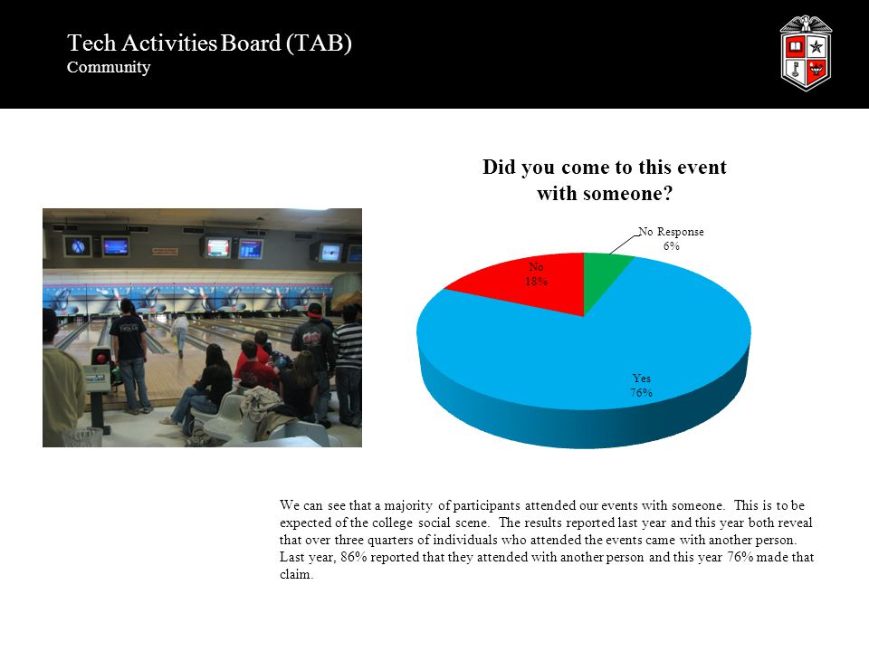 Tech Activities Board (TAB) Community We can see that a majority of participants attended our events with someone. This is to be expected of the colle