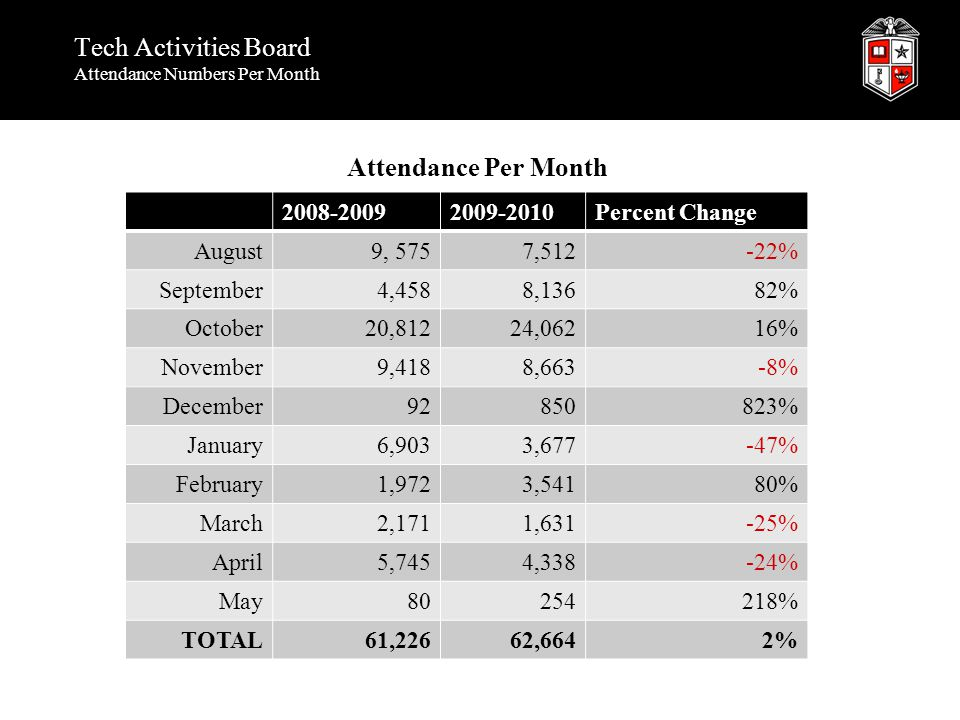 Tech Activities Board Attendance Numbers Per Month 2008-20092009-2010Percent Change August9, 5757,512-22% September4,4588,13682% October20,81224,06216% November9,4188,663-8% December92850823% January6,9033,677-47% February1,9723,54180% March2,1711,631-25% April5,7454,338-24% May80254218% TOTAL61,22662,6642% Attendance Per Month