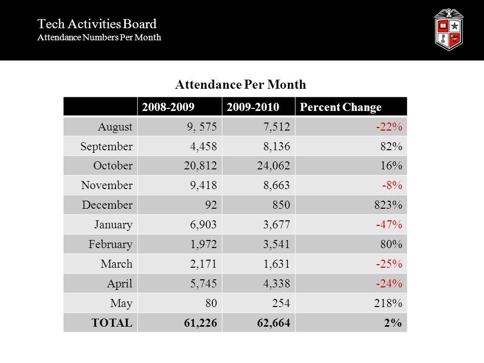 Tech Activities Board Attendance Numbers Per Month 2008-20092009-2010Percent Change August9, 5757,512-22% September4,4588,13682% October20,81224,06216