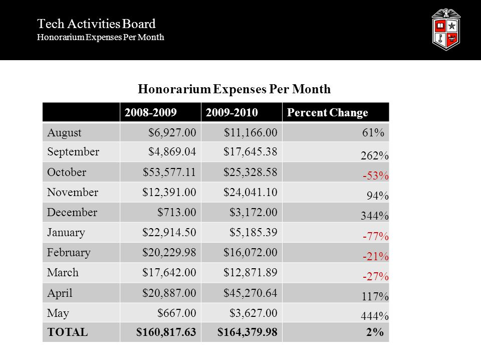 Tech Activities Board Honorarium Expenses Per Month Honorarium Expenses Per Month 2008-20092009-2010Percent Change August$6,927.00$11,166.0061% September$4,869.04$17,645.38 262% October$53,577.11$25,328.58 -53% November$12,391.00$24,041.10 94% December$713.00$3,172.00 344% January$22,914.50$5,185.39 -77% February$20,229.98$16,072.00 -21% March$17,642.00$12,871.89 -27% April$20,887.00$45,270.64 117% May$667.00$3,627.00 444% TOTAL$160,817.63$164,379.982%