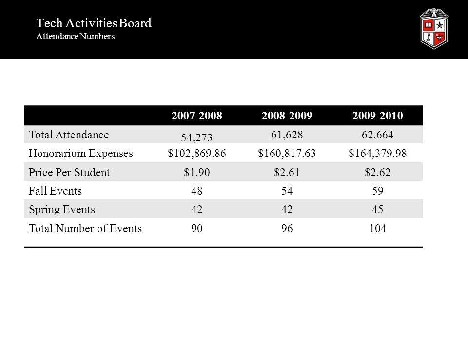 Tech Activities Board Attendance Numbers 2007-20082008-20092009-2010 Total Attendance 54,273 61,62862,664 Honorarium Expenses$102,869.86$160,817.63$164,379.98 Price Per Student$1.90$2.61$2.62 Fall Events485459 Spring Events42 45 Total Number of Events9096104