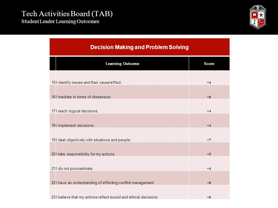 Tech Activities Board (TAB) Student Leader Learning Outcomes Decision Making and Problem Solving Learning OutcomeScore 15I identify issues and their c