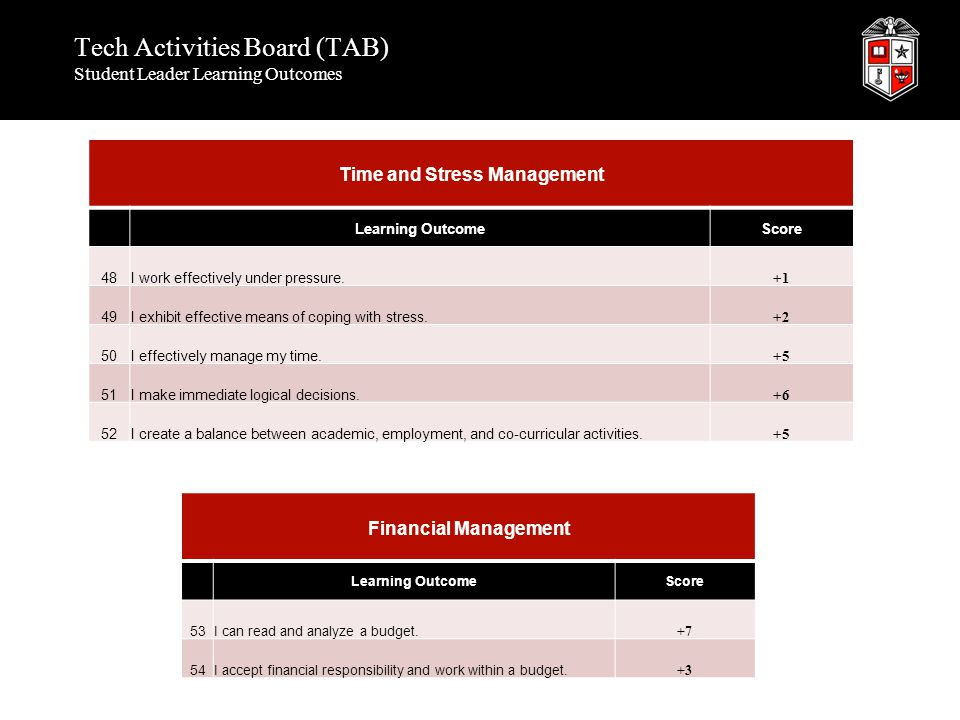 Tech Activities Board (TAB) Student Leader Learning Outcomes Time and Stress Management Learning OutcomeScore 48I work effectively under pressure. +1