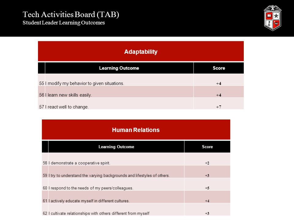 Tech Activities Board (TAB) Student Leader Learning Outcomes Adaptability Learning OutcomeScore 55I modify my behavior to given situations. +4 56I lea