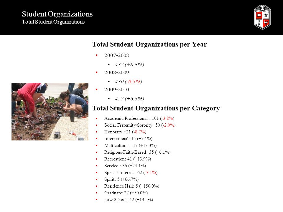 Student Organizations Total Student Organizations Total Student Organizations per Year  2007-2008 432 (+8.8%)  2008-2009 430 (-0.5%)  2009-2010 457 (+6.3%) Total Student Organizations per Category  Academic Professional : 101 (-3.8%)  Social Fraternity/Sorority: 50 (-2.0%)  Honorary : 21 (-8.7%)  International: 15 (+7.1%)  Multicultural: 17 (+13.3%)  Religious/Faith-Based: 35 (+6.1%)  Recreation: 41 (+13.9%)  Service : 36 (+24.1%)  Special Interest : 62 (-3.1%)  Spirit: 5 (+66.7%)  Residence Hall: 5 (+150.0%)  Graduate: 27 (+50.0%)  Law School: 42 (+13.5%)