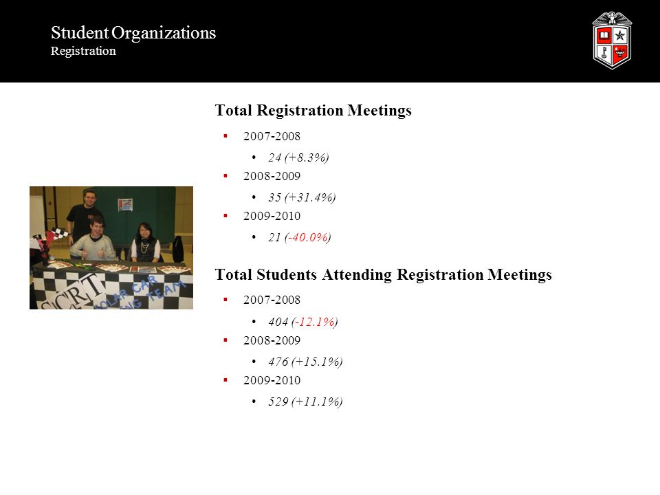 Student Organizations Registration Total Registration Meetings  2007-2008 24 (+8.3%)  2008-2009 35 (+31.4%)  2009-2010 21 (-40.0%) Total Students A