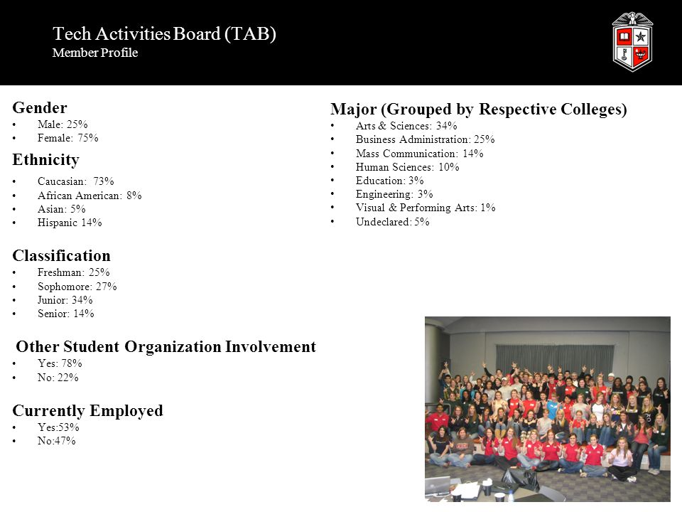 Tech Activities Board (TAB) Member Profile Gender Male: 25% Female: 75% Ethnicity Caucasian: 73% African American: 8% Asian: 5% Hispanic 14% Classific