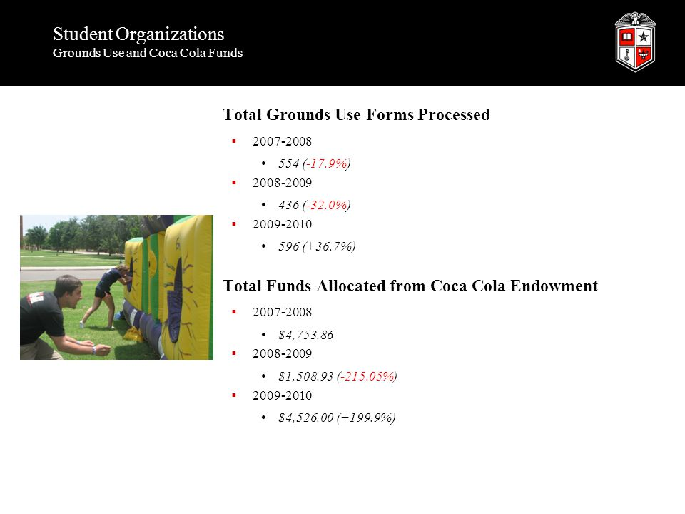 Student Organizations Grounds Use and Coca Cola Funds Total Grounds Use Forms Processed  2007-2008 554 (-17.9%)  2008-2009 436 (-32.0%)  2009-2010 596 (+36.7%) Total Funds Allocated from Coca Cola Endowment  2007-2008 $4,753.86  2008-2009 $1,508.93 (-215.05%)  2009-2010 $4,526.00 (+199.9%)
