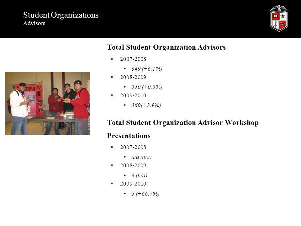 Student Organizations Advisors Total Student Organization Advisors  2007-2008 349 (+6.1%)  2008-2009 350 (+0.3%)  2009-2010 360(+2.9%) Total Studen