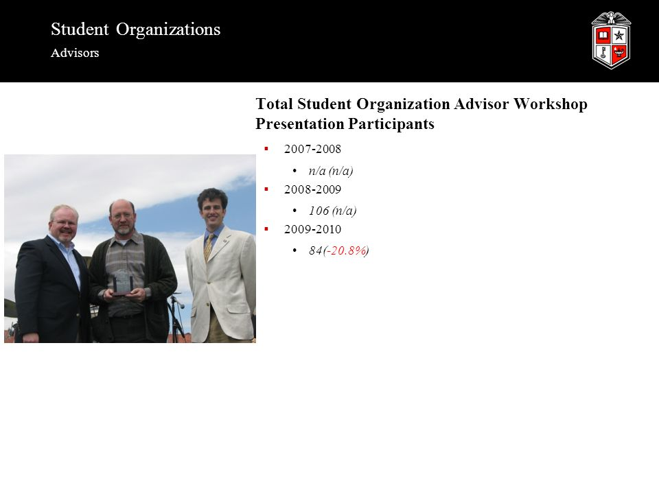 Student Organizations Advisors Total Student Organization Advisor Workshop Presentation Participants  2007-2008 n/a (n/a)  2008-2009 106 (n/a)  2009-2010 84(-20.8%)