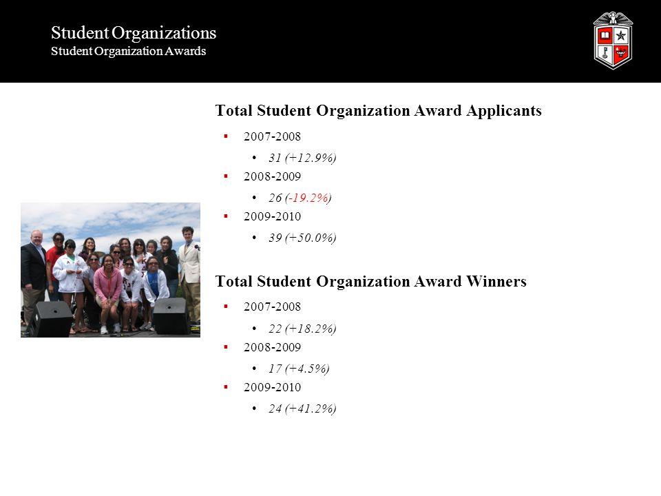 Student Organizations Student Organization Awards Total Student Organization Award Applicants  2007-2008 31 (+12.9%)  2008-2009 26 (-19.2%)  2009-2