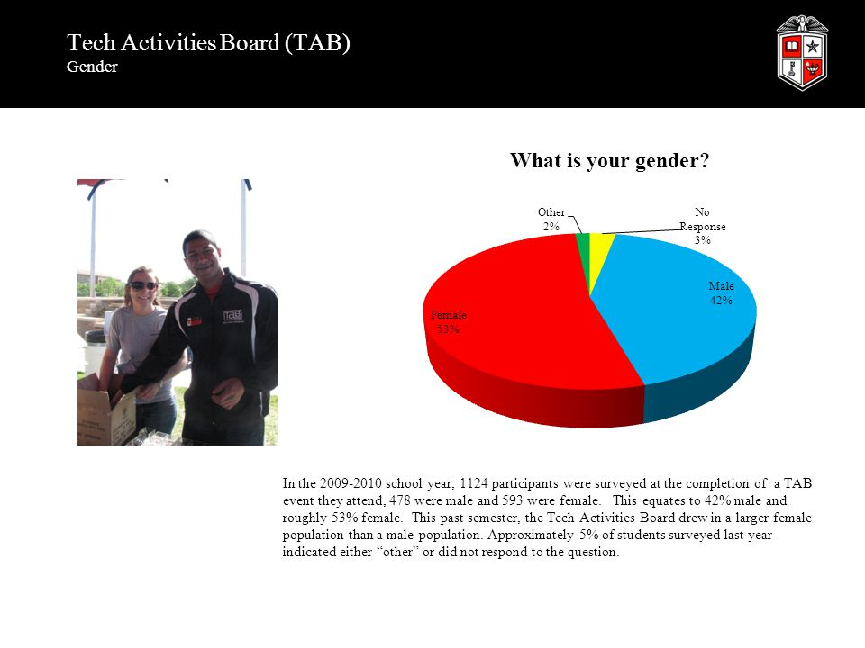 Tech Activities Board (TAB) Gender In the 2009-2010 school year, 1124 participants were surveyed at the completion of a TAB event they attend, 478 were male and 593 were female.