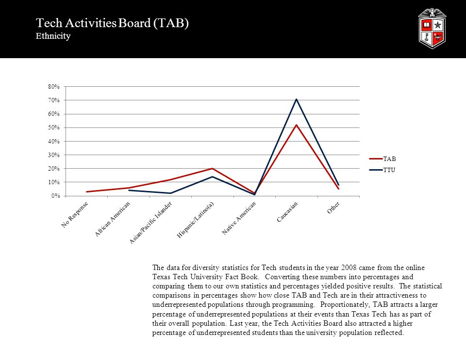 Tech Activities Board (TAB) Ethnicity The data for diversity statistics for Tech students in the year 2008 came from the online Texas Tech University Fact Book.
