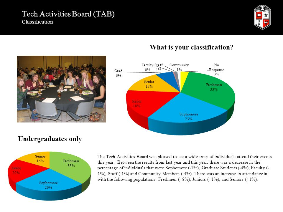 Tech Activities Board (TAB) Classification The Tech Activities Board was pleased to see a wide array of individuals attend their events this year. Bet