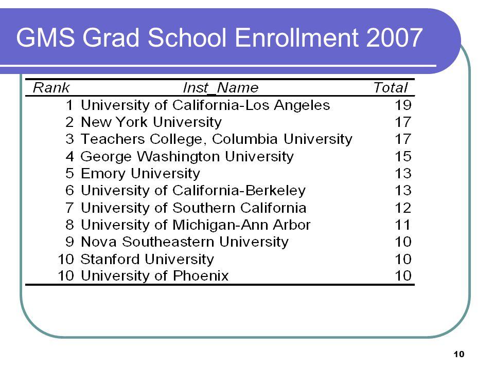 10 GMS Grad School Enrollment 2007