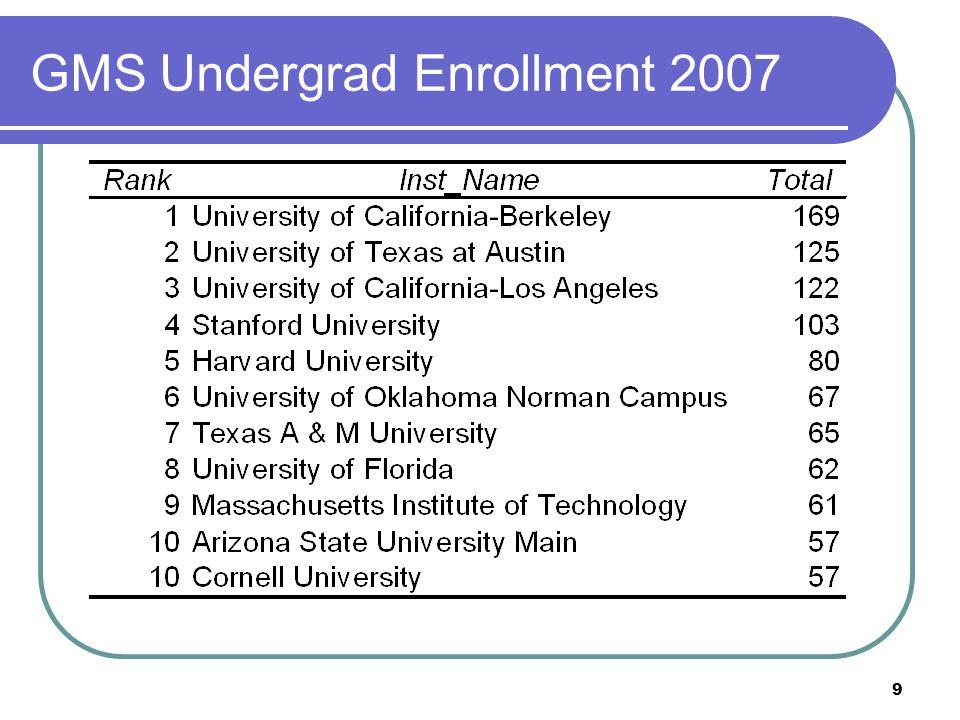 9 GMS Undergrad Enrollment 2007
