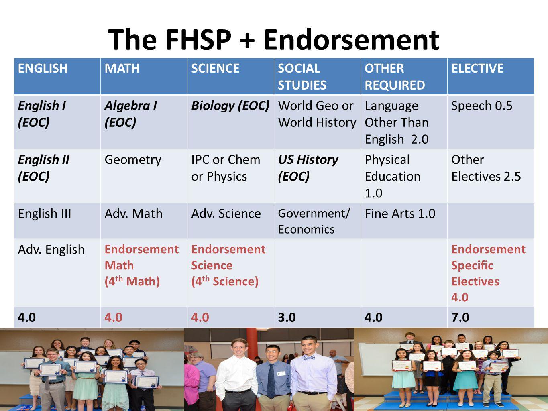 The FHSP + Endorsement ENGLISHMATHSCIENCESOCIAL STUDIES OTHER REQUIRED ELECTIVE English I (EOC) Algebra I (EOC) Biology (EOC)World Geo or World Histor