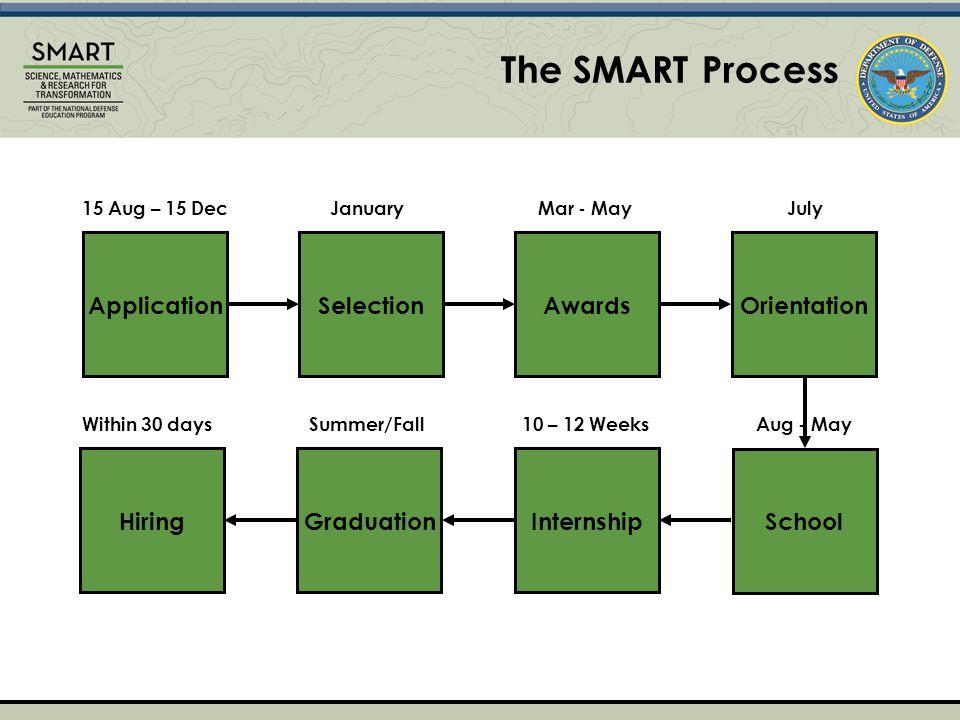 The SMART Process ApplicationSelectionAwardsOrientation School InternshipHiringGraduation 15 Aug – 15 DecJanuaryMar - MayJuly Within 30 daysSummer/Fall10 – 12 WeeksAug - May
