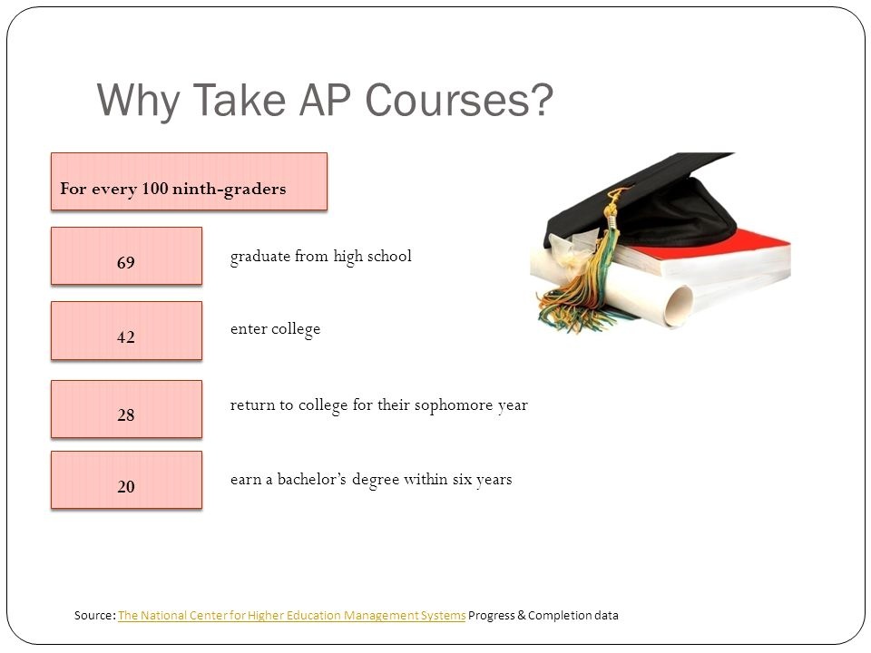 Why Take AP Courses.