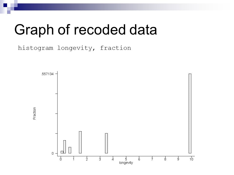 Graph of recoded data histogram longevity, fraction