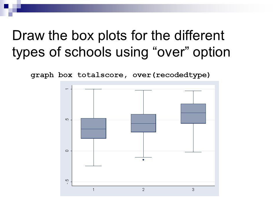 Draw the box plots for the different types of schools using over option graph box totalscore, over(recodedtype)