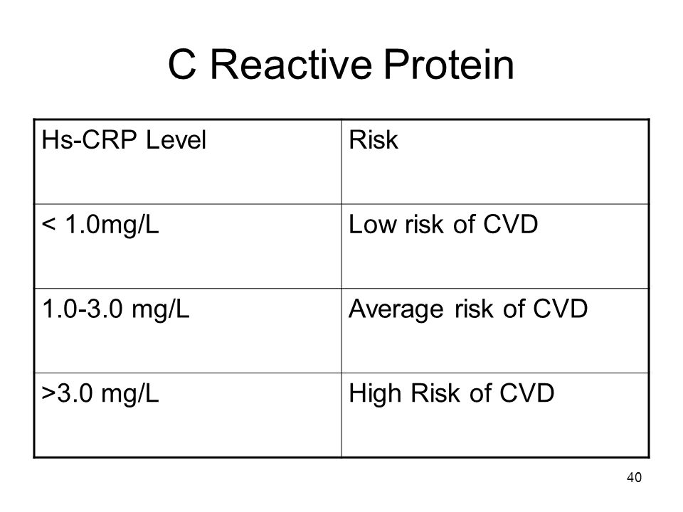 40 C Reactive Protein Hs-CRP LevelRisk < 1.0mg/LLow risk of CVD 1.0-3.0 mg/LAverage risk of CVD >3.0 mg/LHigh Risk of CVD