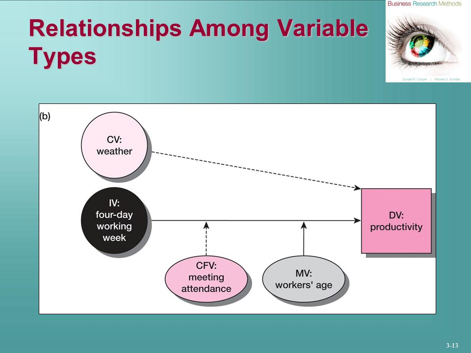 3-13 Relationships Among Variable Types