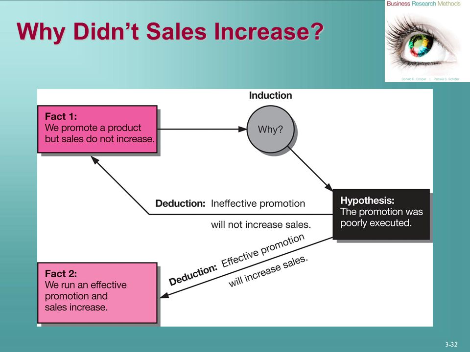 3-32 Why Didn't Sales Increase