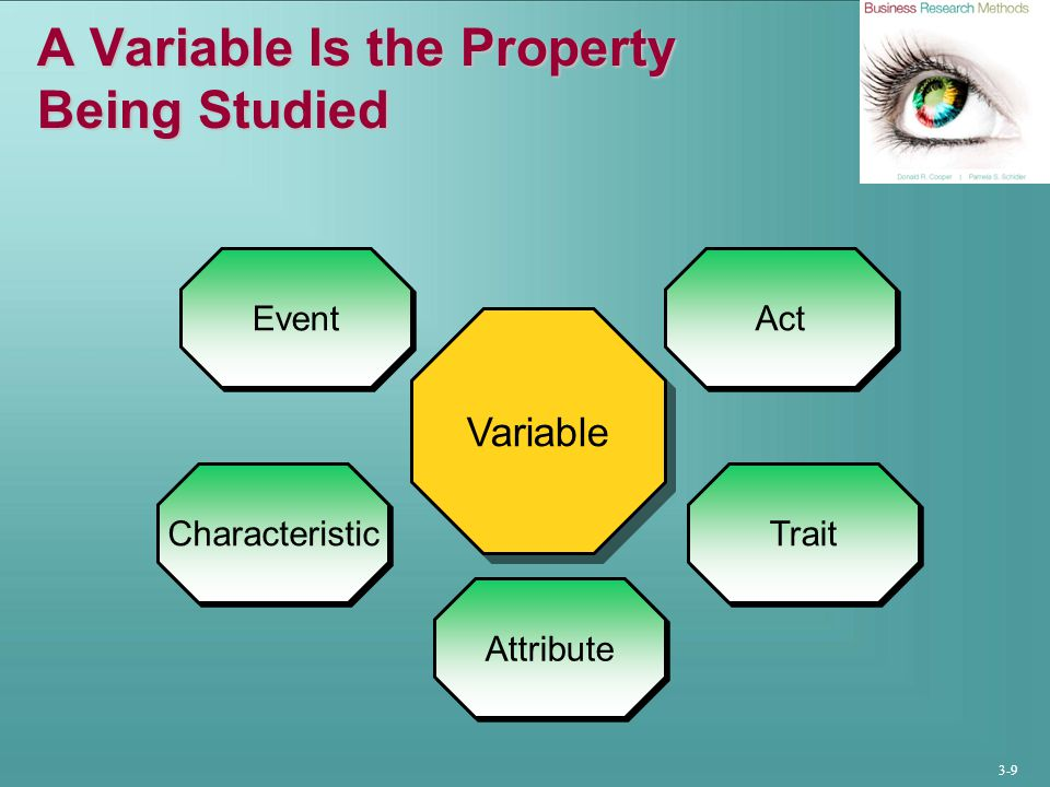 3-9 A Variable Is the Property Being Studied Variable Event Act Characteristic Trait Attribute