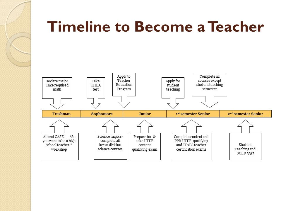 Timeline to Become a Teacher FreshmanSophomoreJunior1 st semester Senior2 nd semester Senior Declare major.