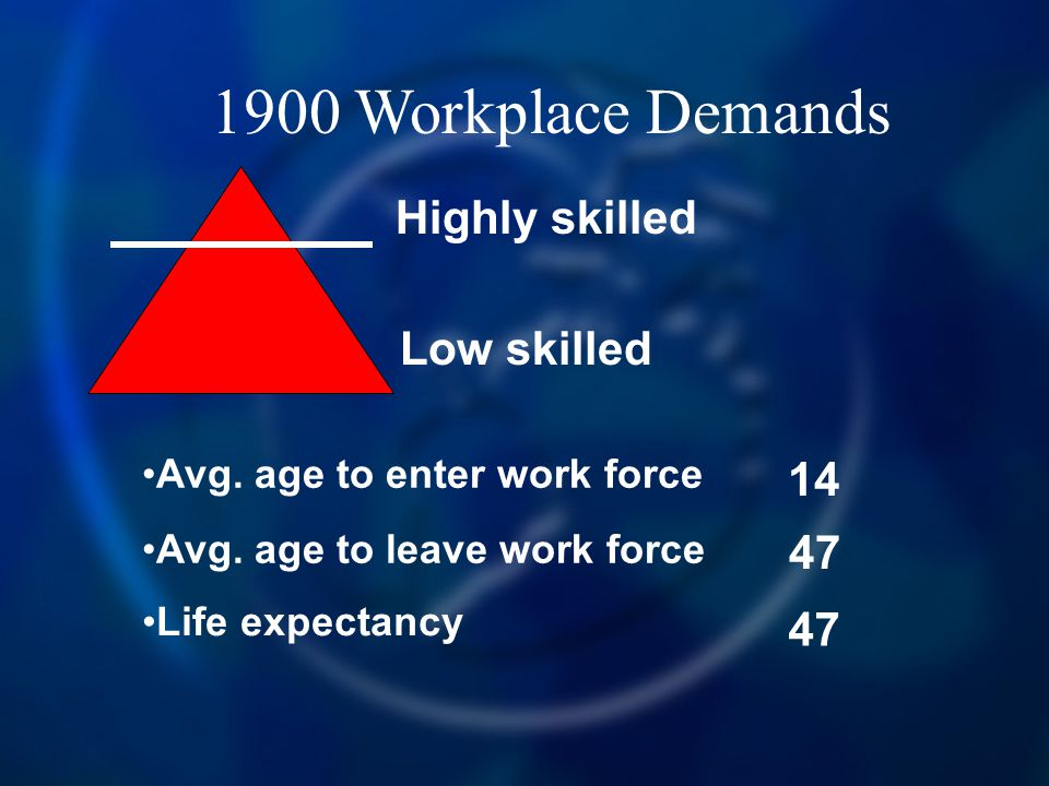 1900 Workplace Demands Highly skilled Low skilled Avg. age to enter work force Avg. age to leave work force 14 47 Life expectancy 47