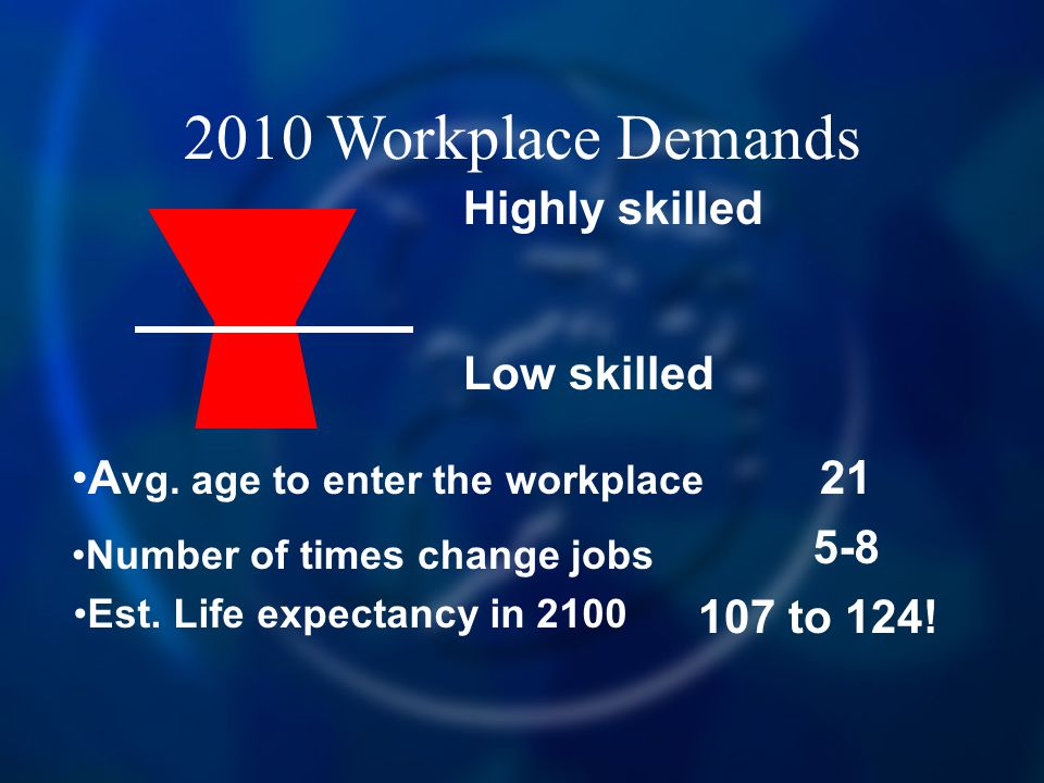 2010 Workplace Demands Highly skilled Low skilled A vg. age to enter the workplace Number of times change jobs 21 5-8 Est. Life expectancy in 2100 107