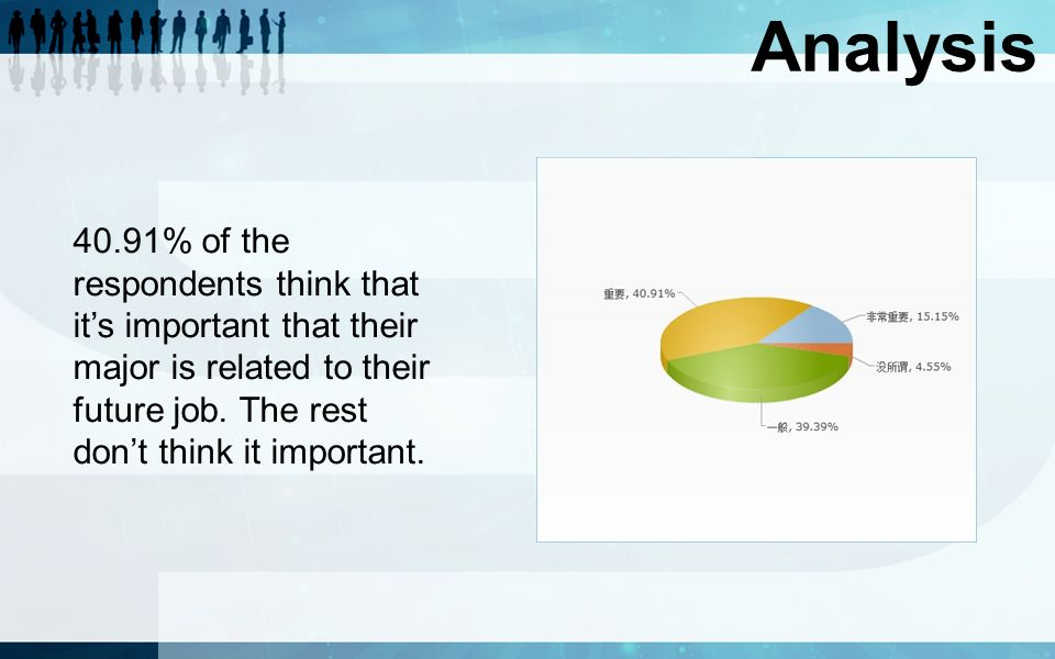 Analysis 40.91% of the respondents think that it's important that their major is related to their future job.