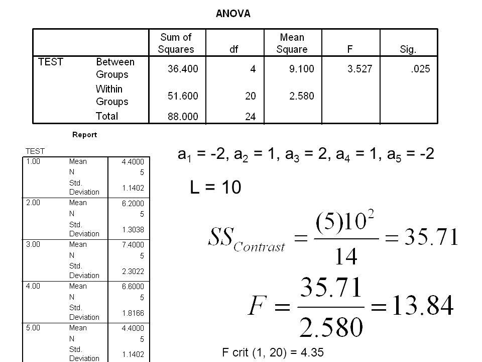 a 1 = -2, a 2 = 1, a 3 = 2, a 4 = 1, a 5 = -2 L = 10 F crit (1, 20) = 4.35