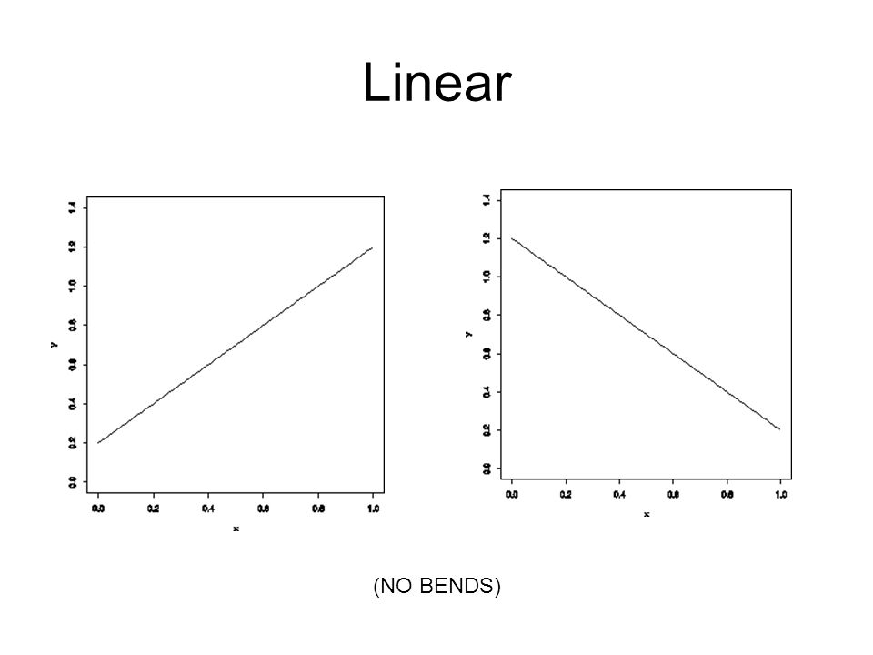 Linear (NO BENDS)