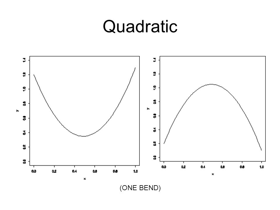 Quadratic (ONE BEND)