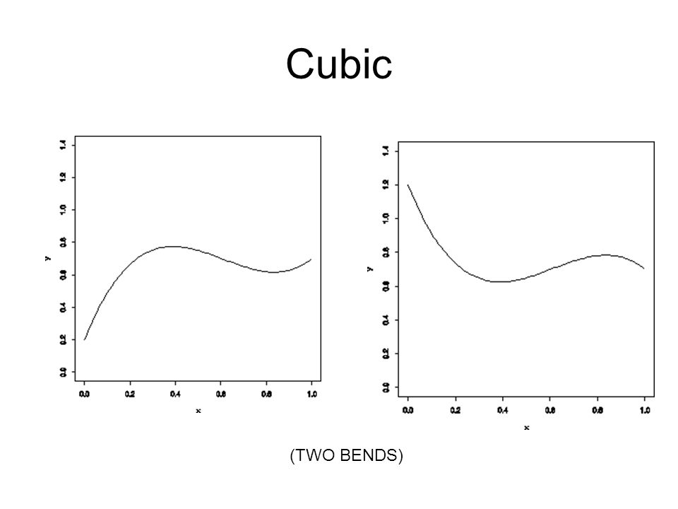 Cubic (TWO BENDS)