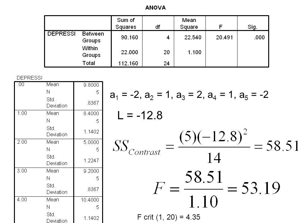 a 1 = -2, a 2 = 1, a 3 = 2, a 4 = 1, a 5 = -2 L = -12.8 F crit (1, 20) = 4.35