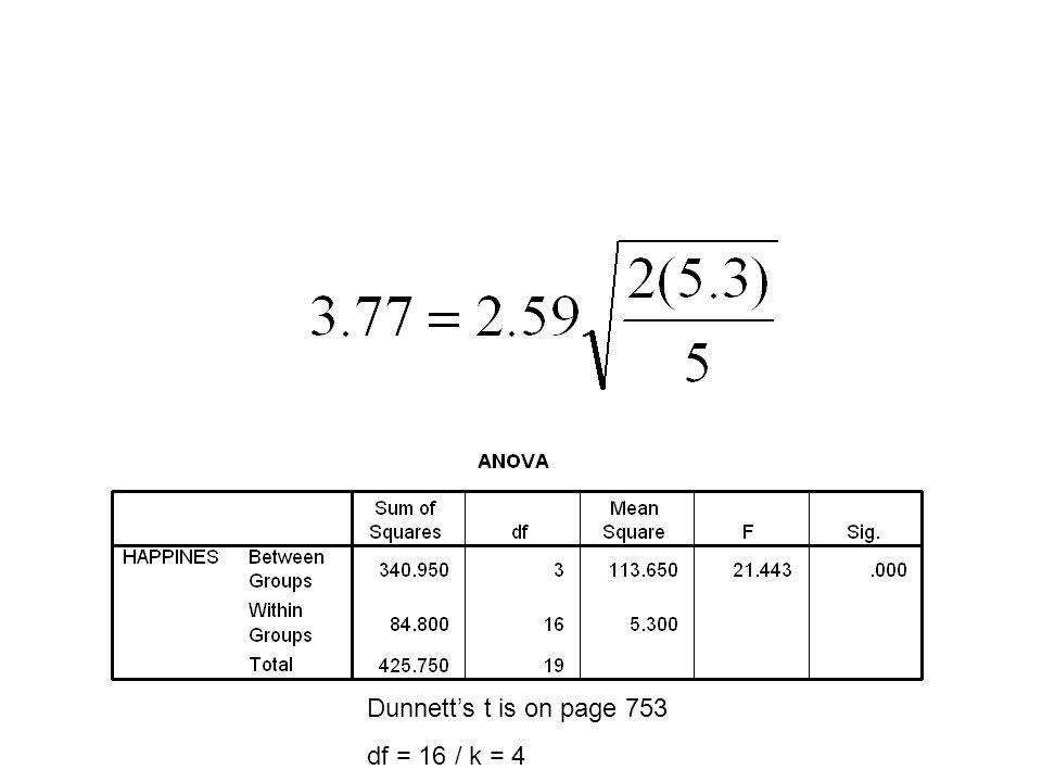 Psyana vs.Control = 47.8 – 51.4 = -3.6 Human vs. Control = 50.8 – 51.