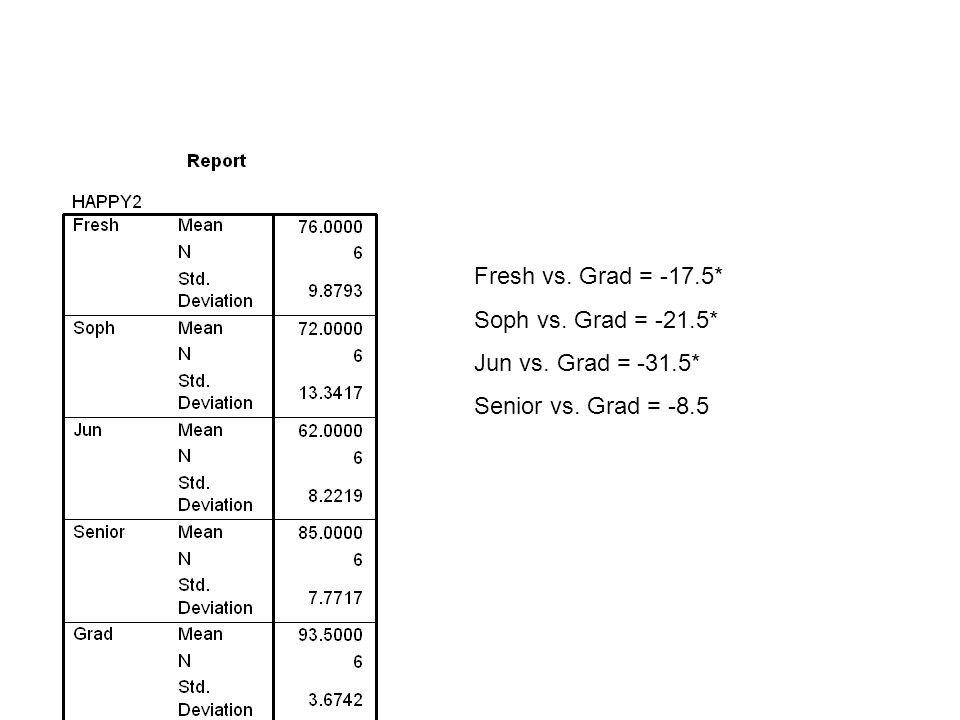 Fresh vs. Grad = -17.5* Soph vs. Grad = -21.5* Jun vs. Grad = -31.5* Senior vs. Grad = -8.5