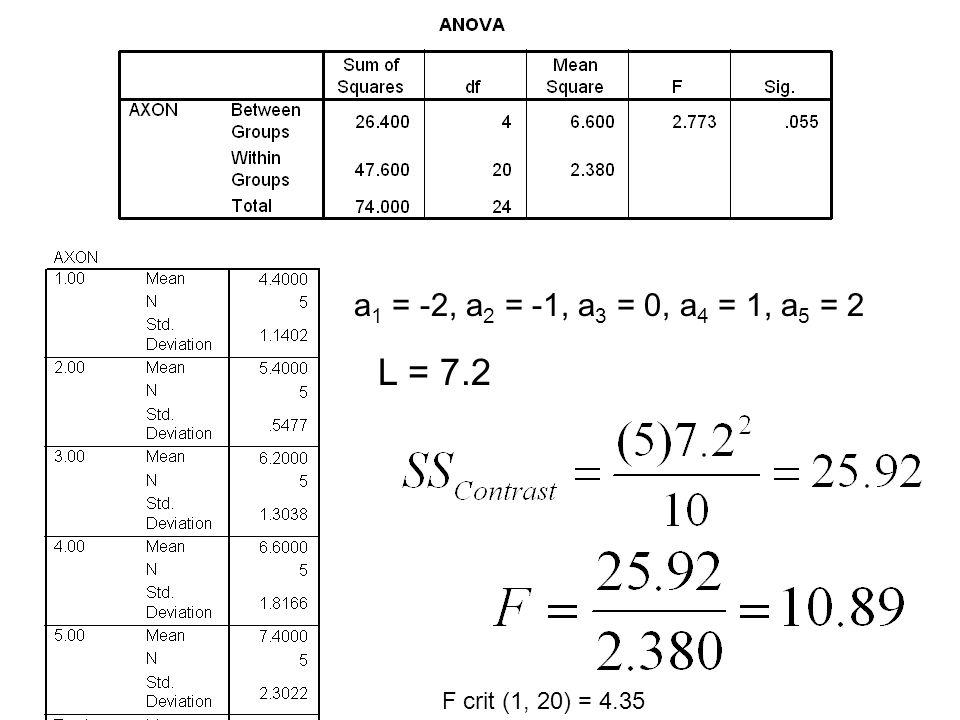 a 1 = -2, a 2 = -1, a 3 = 0, a 4 = 1, a 5 = 2 L = 7.2 F crit (1, 20) = 4.35