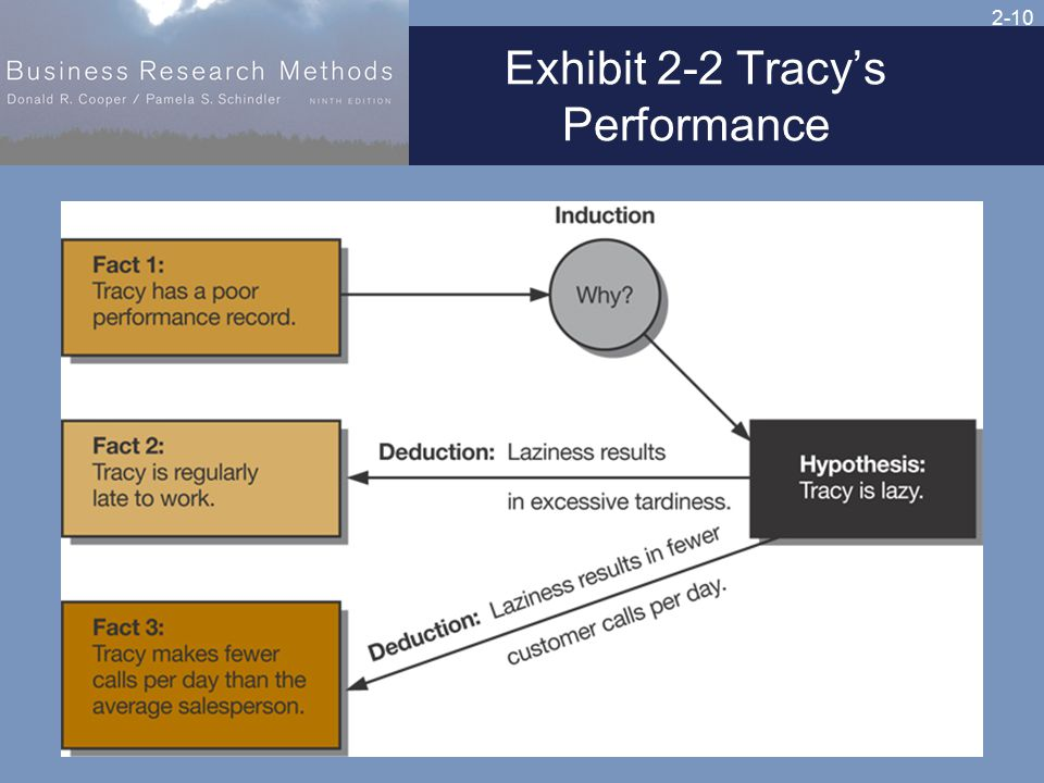 2-10 Exhibit 2-2 Tracy's Performance