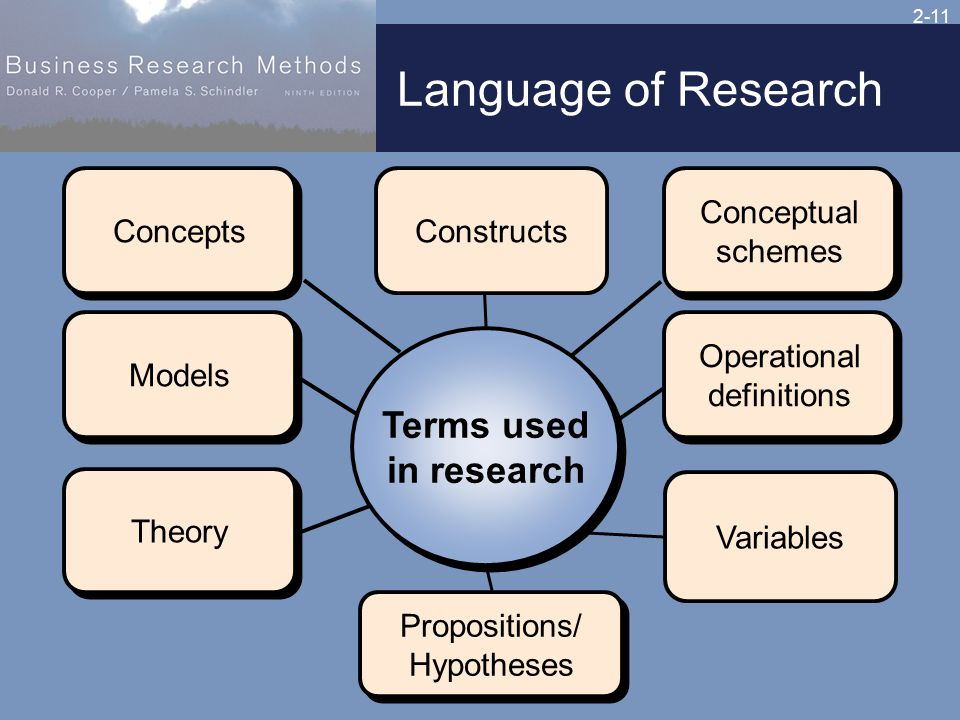 2-11 Language of Research Variables Models Theory Terms used in research Terms used in research Constructs Operational definitions Operational definitions Propositions/ Hypotheses Propositions/ Hypotheses Conceptual schemes Conceptual schemes Concepts