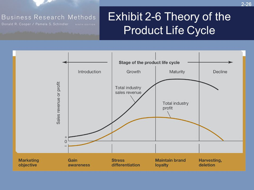 2-26 Exhibit 2-6 Theory of the Product Life Cycle