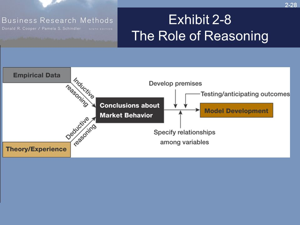 2-28 Exhibit 2-8 The Role of Reasoning