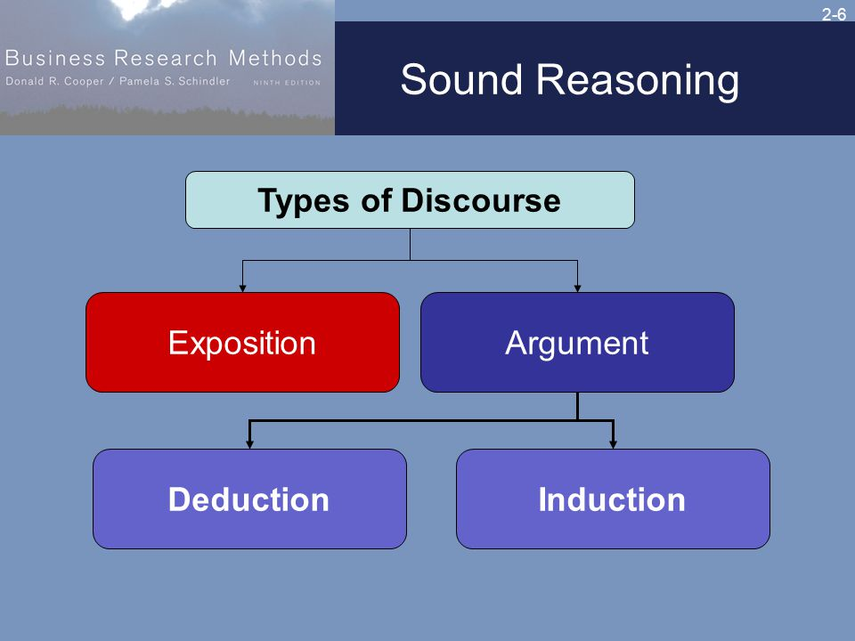 2-6 Sound Reasoning ExpositionArgument InductionDeduction Types of Discourse