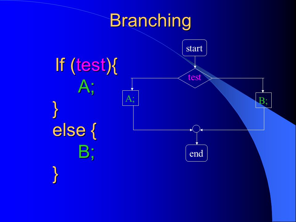 Branching start end A; B; If (test){ A;} else { B;} test